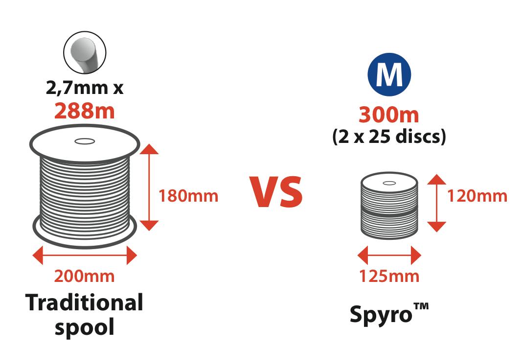 Триммерная леска Spyro компактнее традиционной